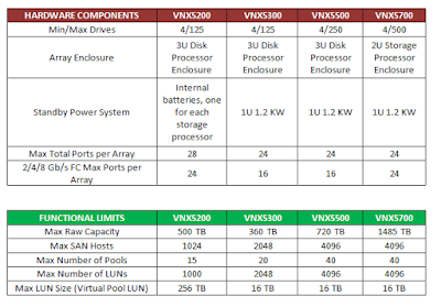 VNX-Hardware