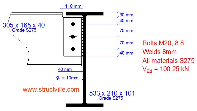 Structural Design of Steel Fin Plate Connection - Structville