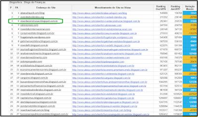Ranking dos Melhores Blogs de Finanças ...