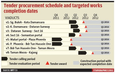 Real Estates Malaysia: MRT Co discloses detailed contracts list