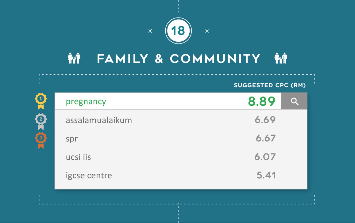 The most expensive Google keywords for Family & Community in Malaysia