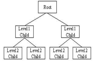Hierarchical-Database-Management-Systems-2