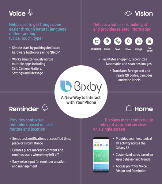 Reinforced with Bixby, Samsung Galaxy S8 makes your life a lot easier