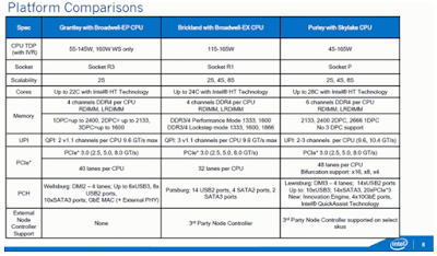 Platform Comparisons
