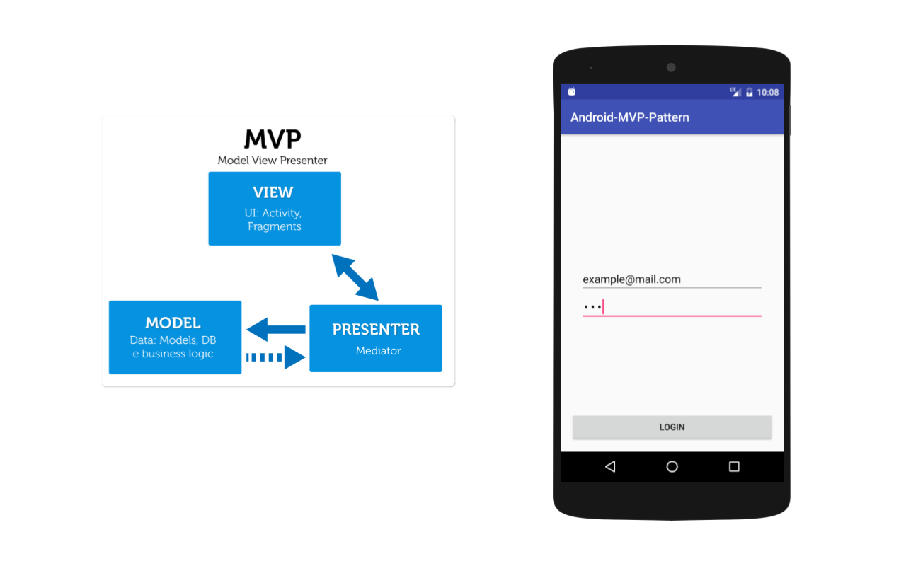 Tutorial Android Mvp Architecture On Android My
