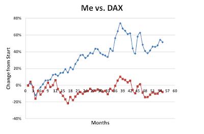 Me vs DAX, September, 2016
