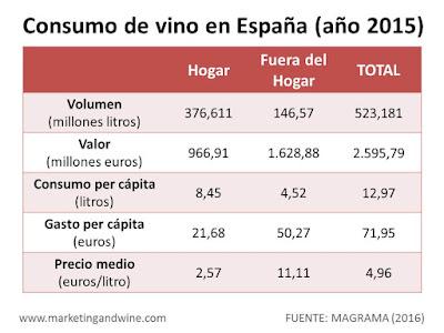 Imagen-Consumo-Vino-España-2015