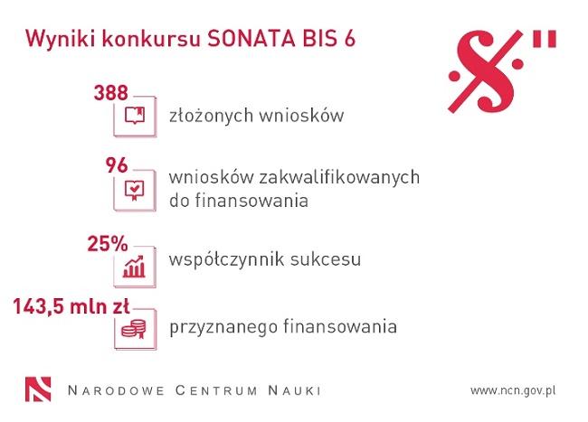Grafika z wynikami konkursu Sonata Bis 6 - materiały NCN