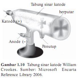 Tabung Sinar Katode William Crookes