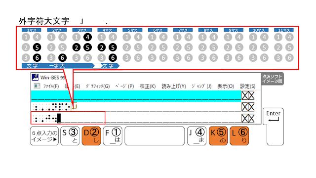 ②、⑤、⑥の点が表示された点訳ソフトのイメージ図と、②、⑤、⑥の点がオレンジ色で示された6点入力のイメージ図