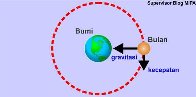 konsep kelembaman atau inersia hukum 1 newton tentang gerak pada gerak bulan mengelilingi bumi dalam sistem tata surya