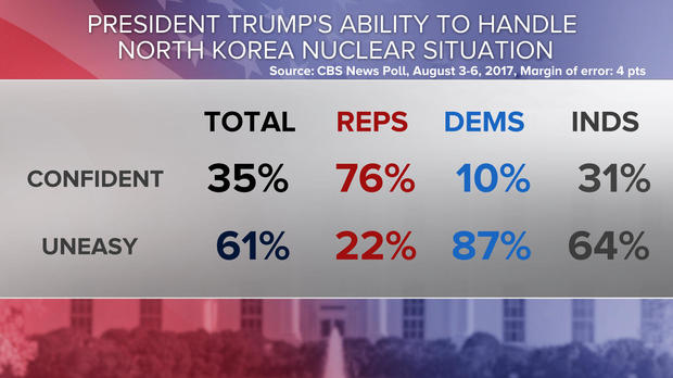graphic showing 35 percent of respondents are 'confident' about Trump's 'ability to handle North Korea nuclear situation' while 61 percent are 'uneasy'