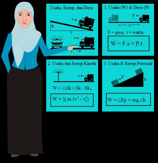 Usaha dan energi merupakan salah satu topik yang kerap kali muncul dalam ujian nasional b PEMBAHASAN SOAL UJIAN NASIONAL USAHA DAN ENERGI