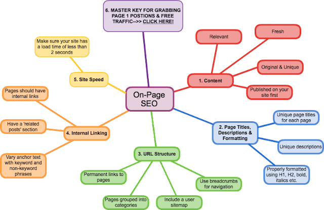 ONpage SEO Services Provider Company in New Delhi India, Only SEO company for Onpage optimization
