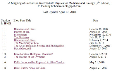 A screenshot of part of the blog to IPMB mapping, for Intermediate Physics for Medicine and Biology.