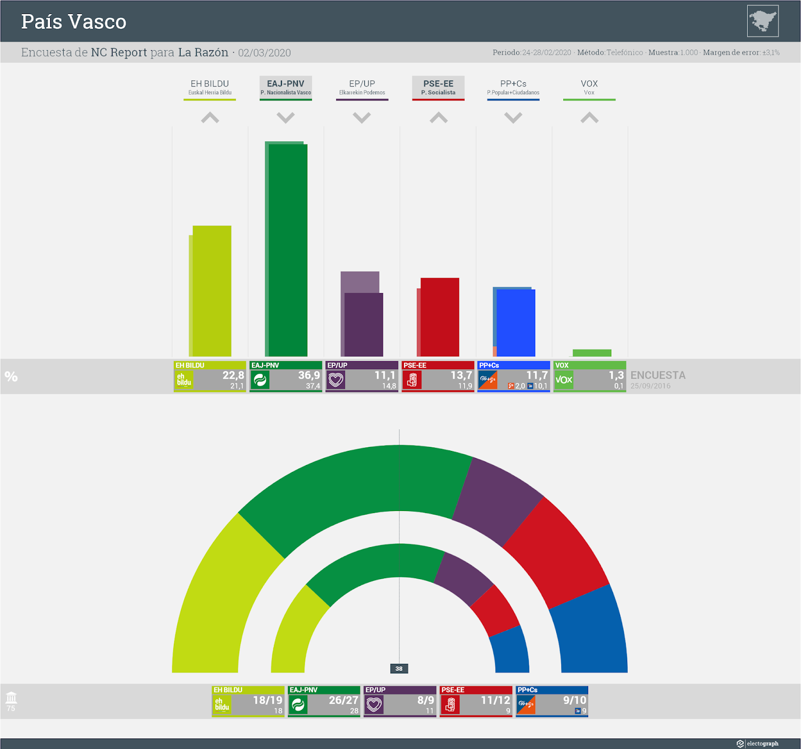 Gráfico de la encuesta para elecciones autonómicas en el País Vasco realizada por NC Report para La Razón, 2 de marzo de 2020