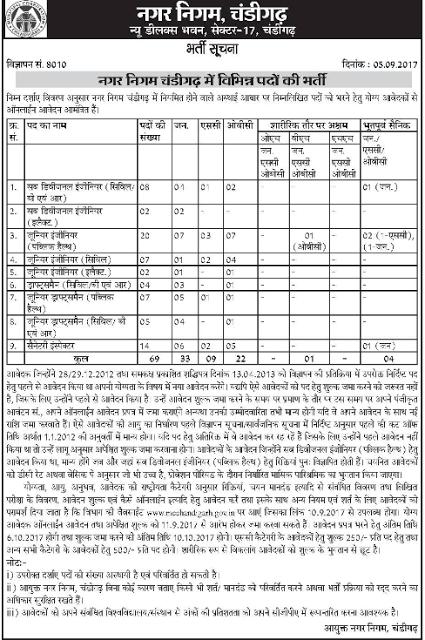 Municipal Corporation Chandigarh Recruitment mcchandigarh.nic.in