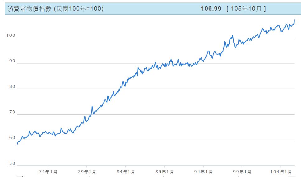臺灣歷年通膨率 / 主計處通膨率 / 消費者物價指數年增率 查詢 – 易春木