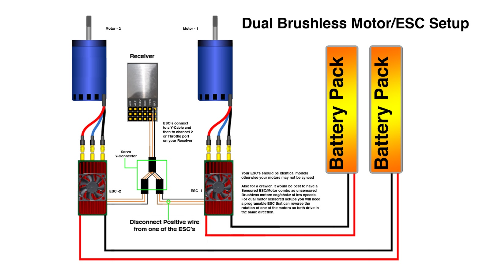 brushless motor wiring diagram two way switch for lights rc esc servo elsavadorla