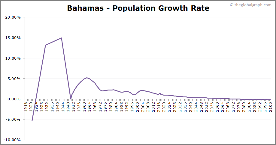 Bahamas  Population Growth Rate