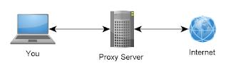 proxy server list