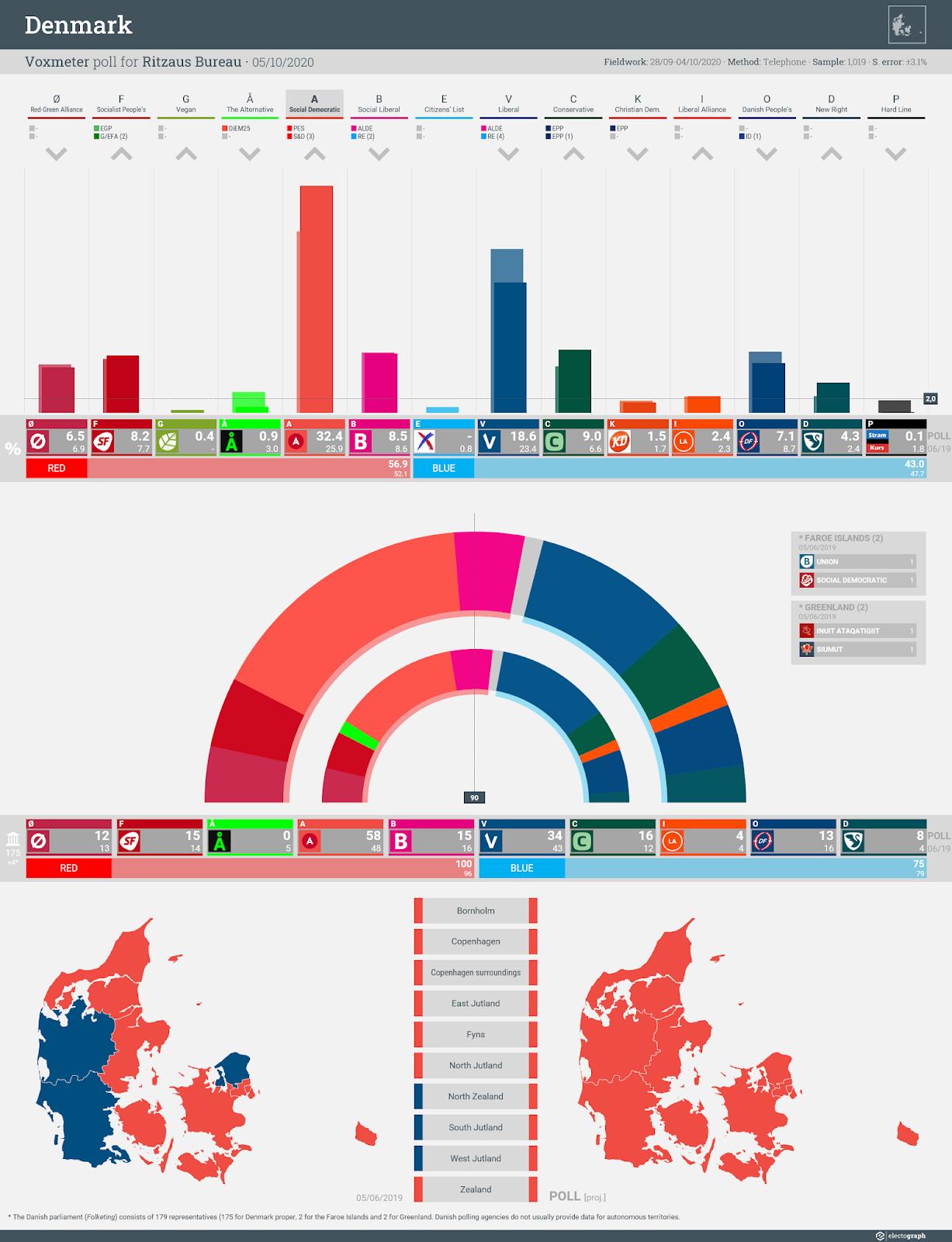 DENMARK: Voxmeter poll chart for Ritzaus Bureau, 5 October 2020