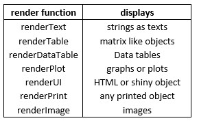 Build web app using R and Shiny