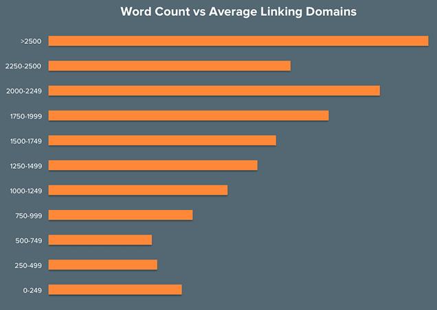 Rata-rata jumlah kata yang potensial mendapatkan backlink