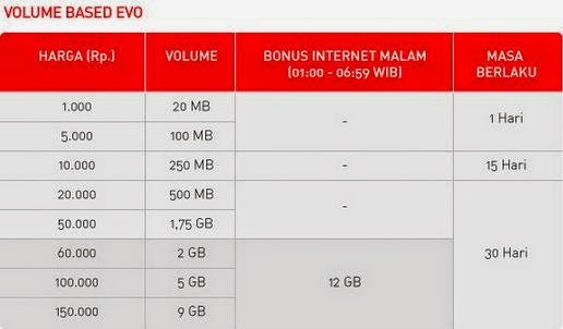 Paket Internet Smartfren Volume Based Evo