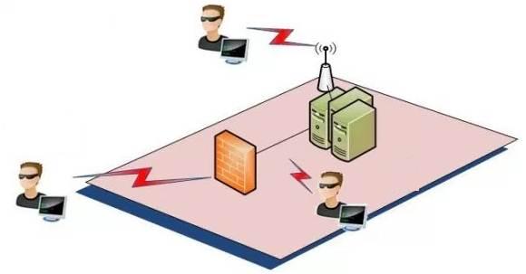 Wireshark - Réseau non-sécurisé