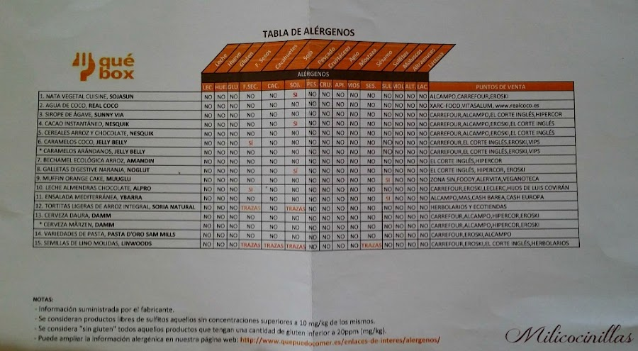 tabla-alergenos-singluten-sinlactosa-quebox