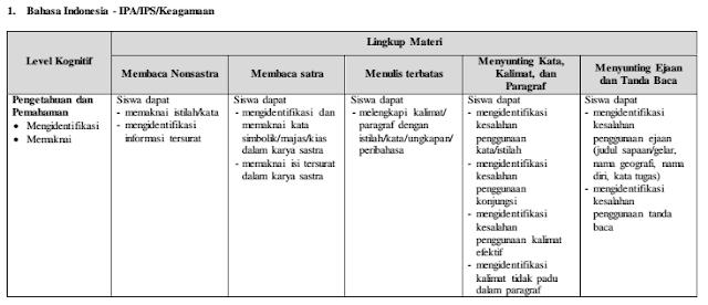 Kisi Kisi Materi Soal Bahasa Indonesia Ujian Nasional UN IPA/IPS SMA/MA 2017