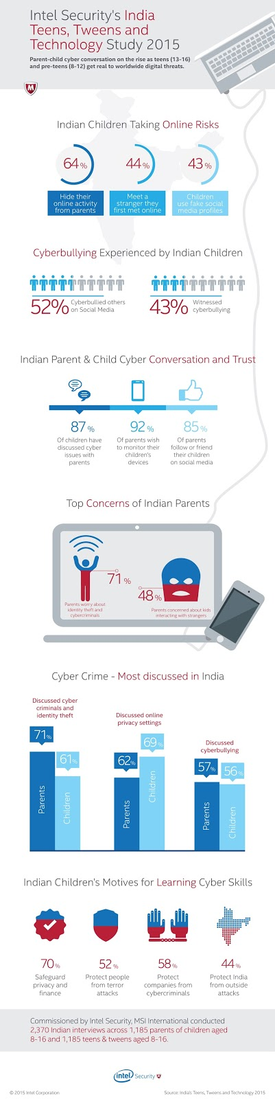 Intel Security Study reveals in 2015 edition of Teens, Tweens and Technology Survey that almost half of Indian children admit to meeting or wanting to meet a stranger they first met online