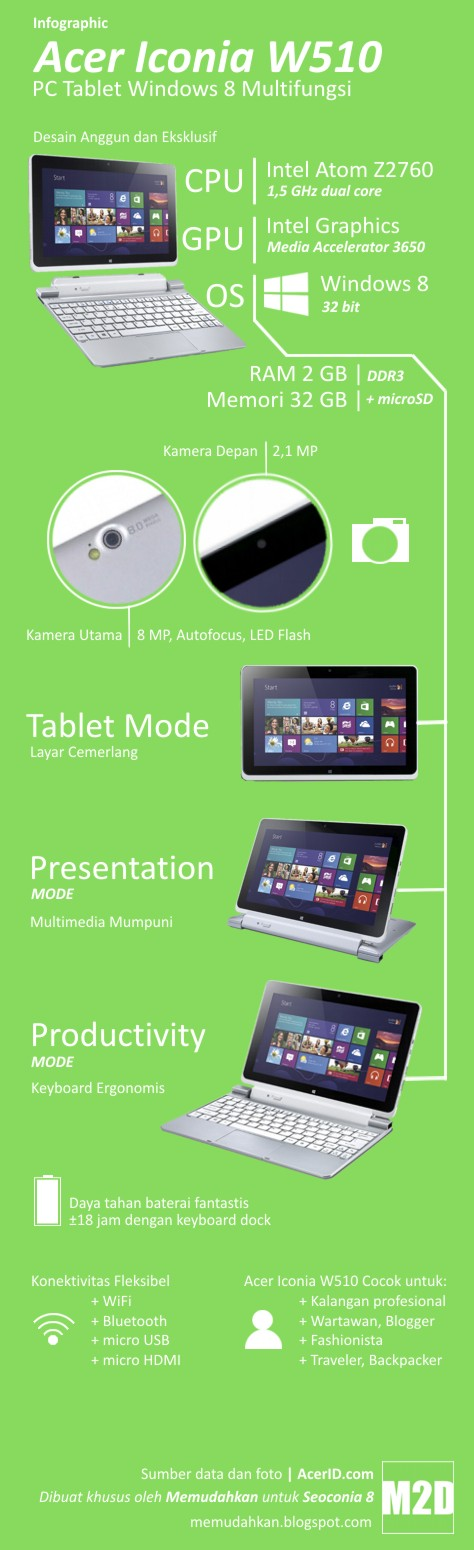 Infographic Acer Iconia W510