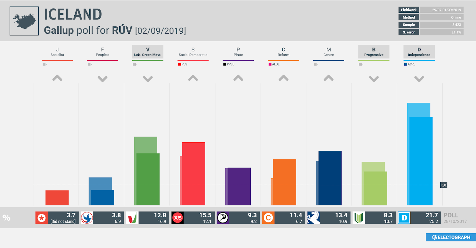 ICELAND: Gallup poll chart for RÚV, 2 September 2019