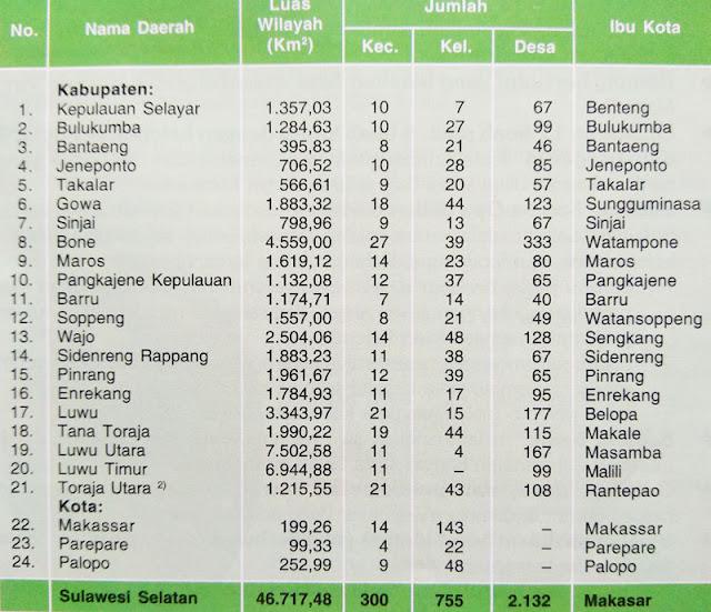 Gambar Tabel Pembagian wilayah Administrasi Provinsi Sulawesi Selatan