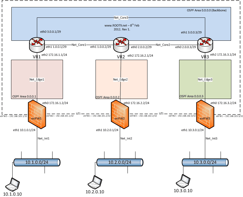 root9 net