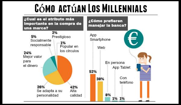 Millennials infografía