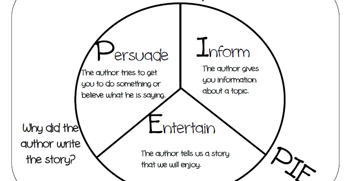author's+purp.-pie+notes Inform Or Entertain Examples on informative speech examples, identify examples, evaluate examples,