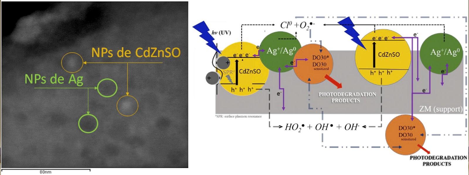 Noticias de Nanociencia: Nanocompuestos para la degradación de ...