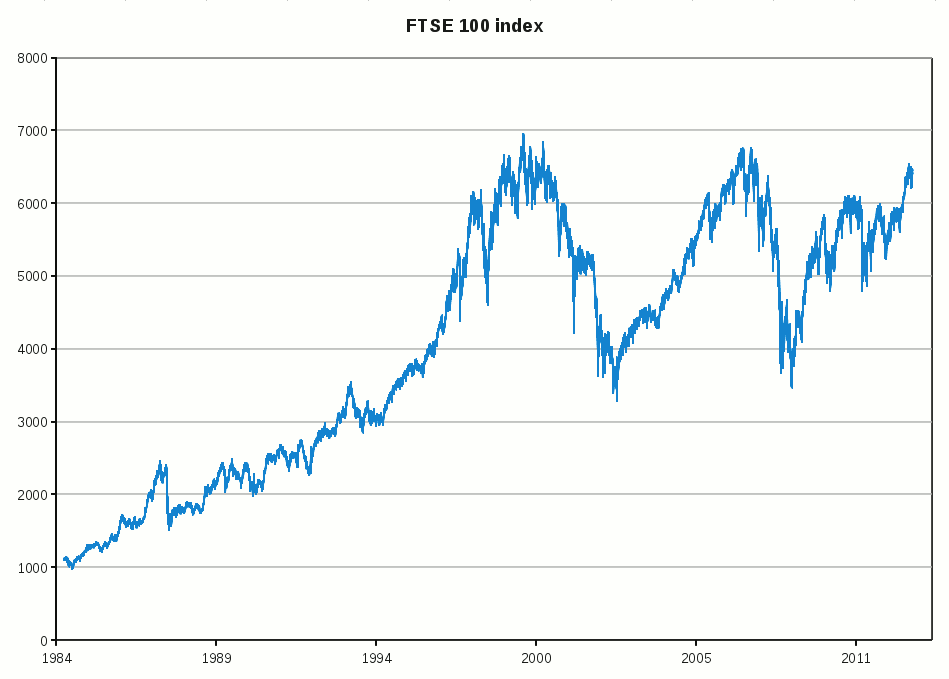 Ftse stock options