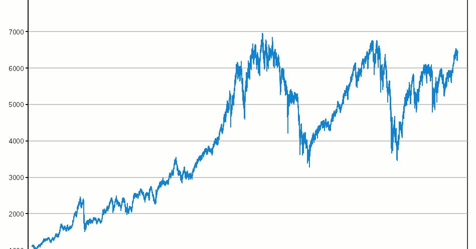 FTSE (^FTSE) Charts, Data & News - Yahoo Finance