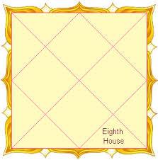 लग्न का स्वामी आठवें भाव में - Ascendant in the eighth house astrology
