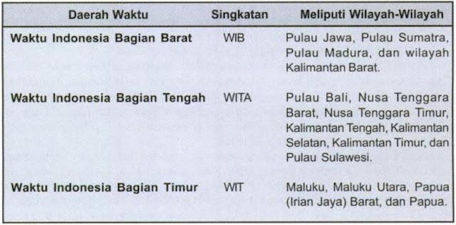 Tabel pembagian waktu Indonesia bagian barat, tengah dan timur