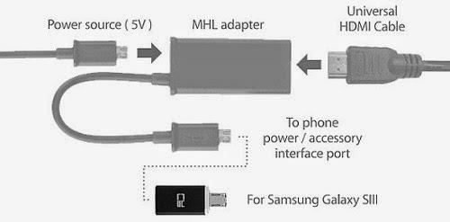 Adapter micro USB 5 pin - 11 pin untuk Samsung galaxy S3 untuk koneksi MHL