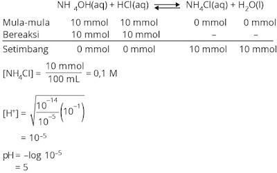 Pembahasan soal hidrolisis garam nomor 3