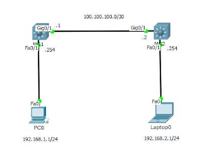 Gambar topologi routing dengan swtich layer 3