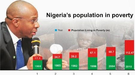https://i2.wp.com/3.bp.blogspot.com/-36x43lff08U/UpBExbFPDwI/AAAAAAAAyH4/nPvhVMA5n5c/s1600/NIGERIA+Poverty+1.jpg?w=696
