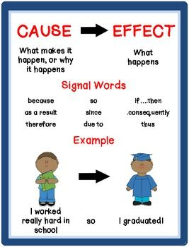 Cause effect essay examples