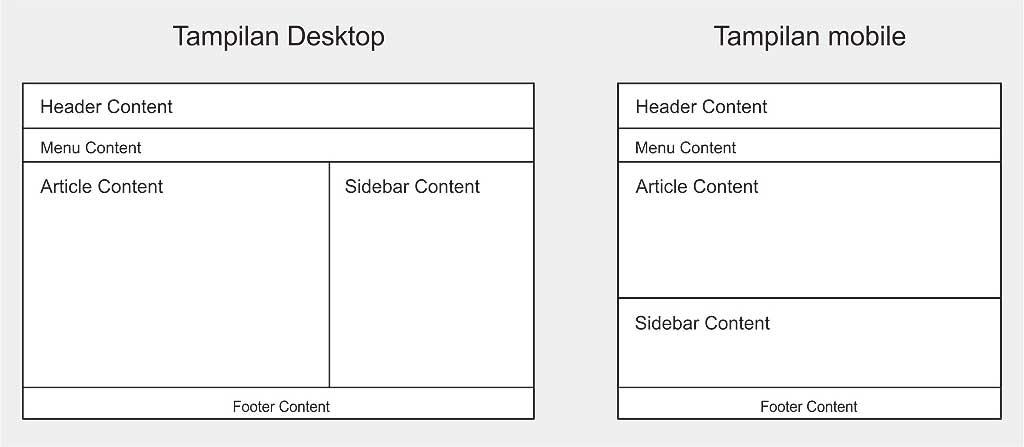 Cara membuat layout website HTML dengan CSS